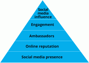 Maslows Hierarchy of Social Media - from Hootsuite